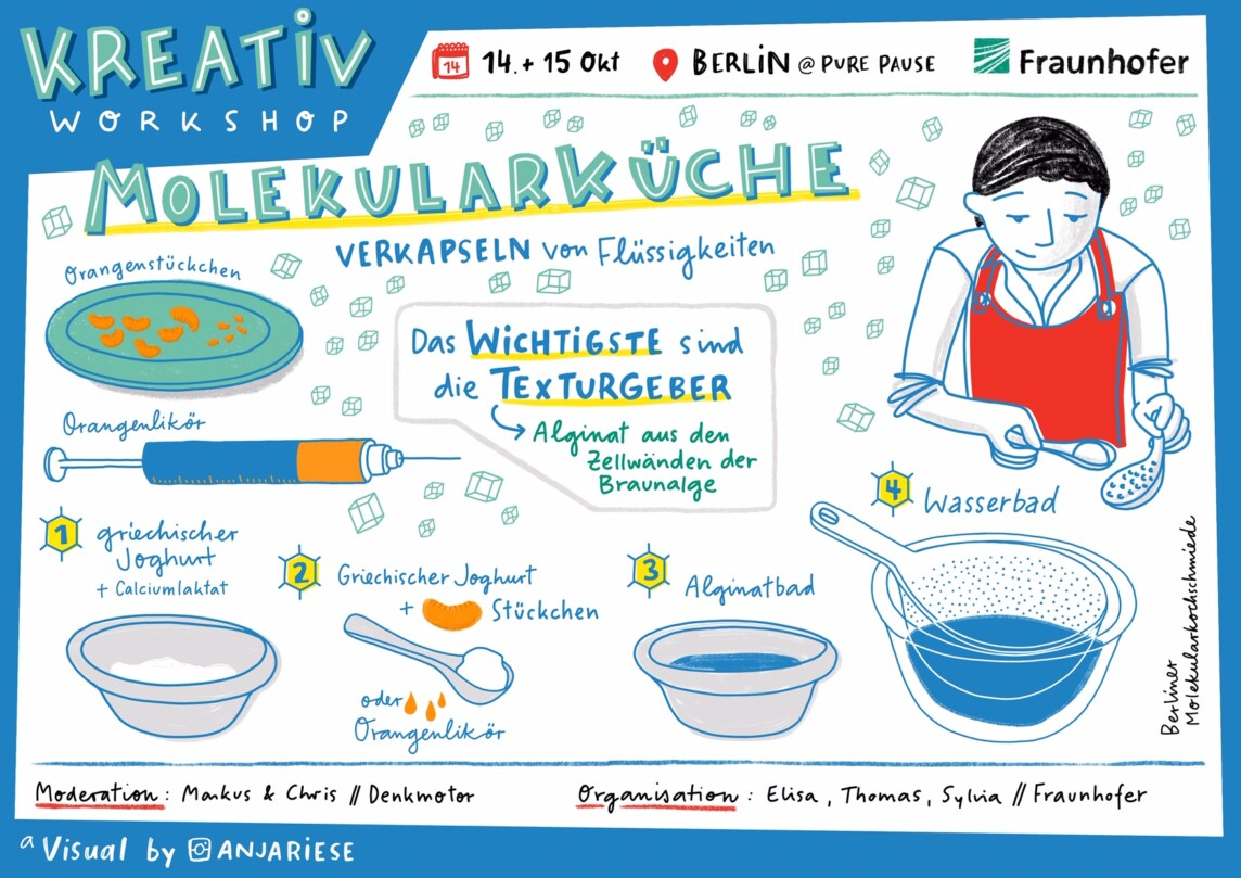 Digitales Graphic Recording Live Zeichnen Fraunhofer