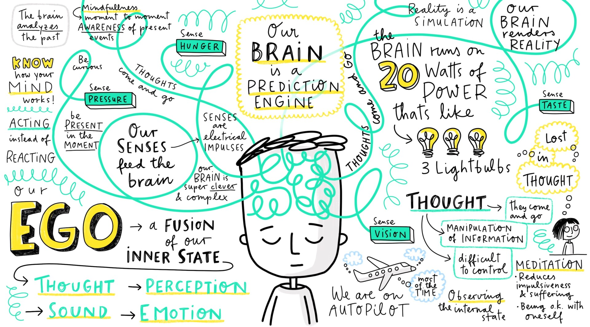 Sketchnote Mindfulness Achtsamkeit