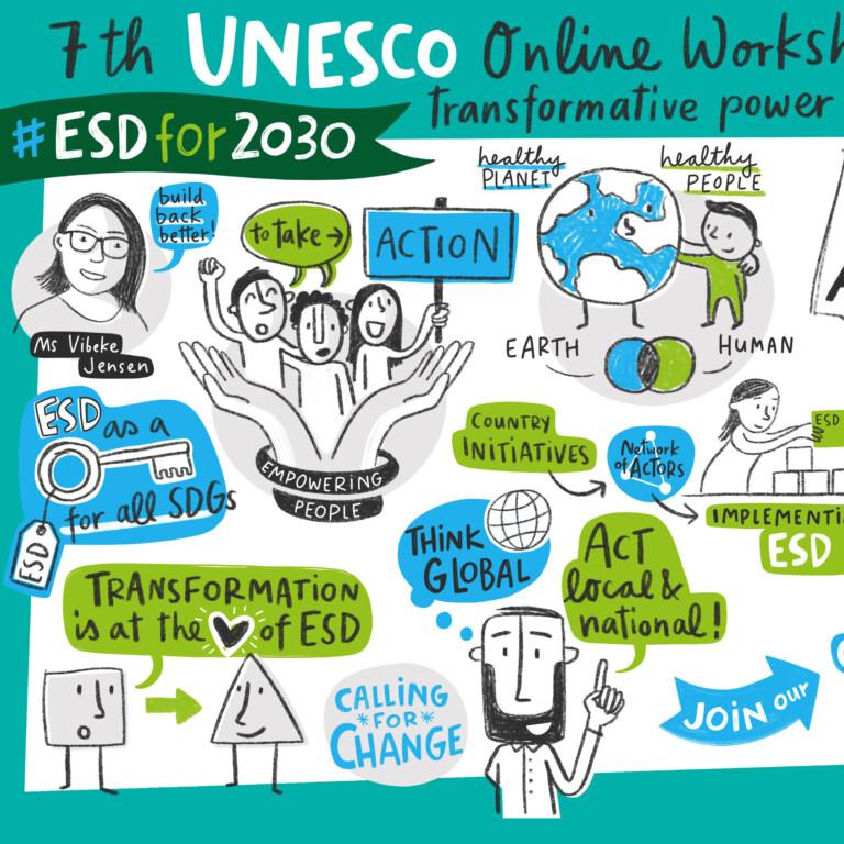 Unesco Workshop ESD
