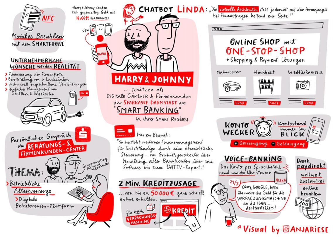 Personas Sketchnote Infografik Illustration Sparkasse