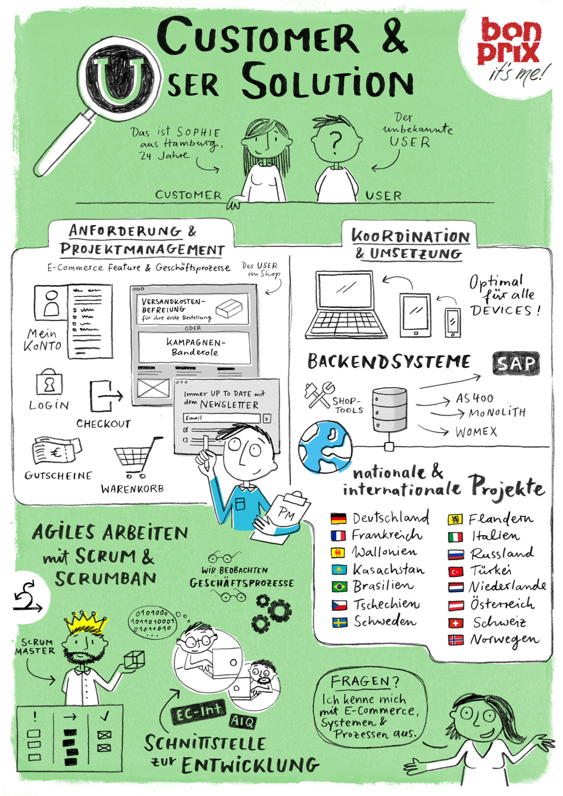 Sketchnote Poster Customer User Solution bonprix